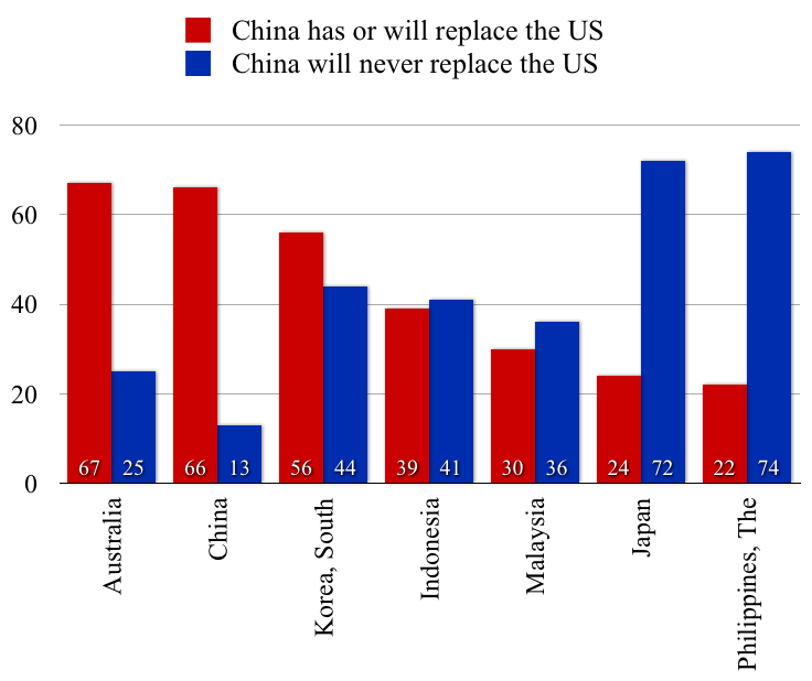 Will China replace the US as the world's superpower? (source: Pew Global Attitudes Project)