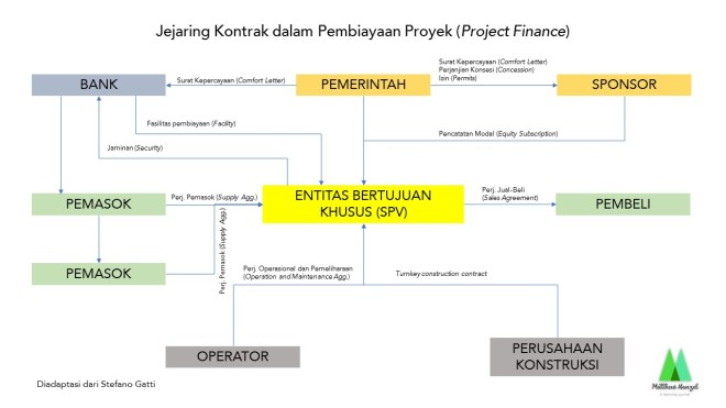 Network of contracts